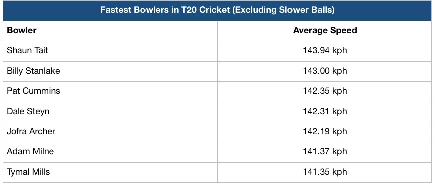 CricViz Analysis: England's ODI Fast Bowlers | World Cup | Wisden