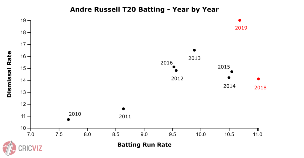 Andre Russell T20 Batting - Year by year
