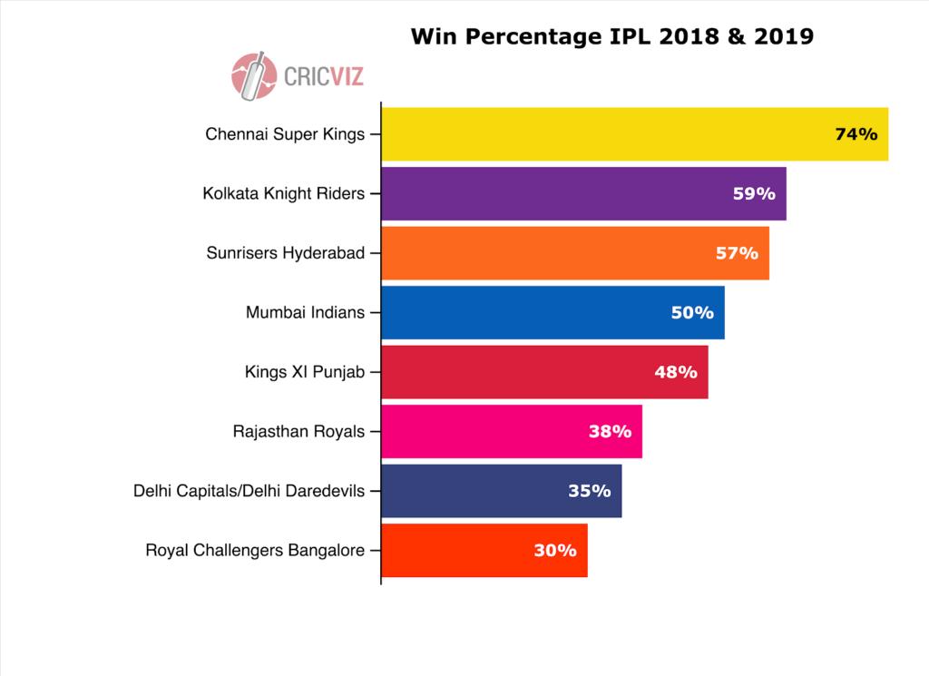 CricViz Analysis: How to beat Chennai Super Kings | IPL | Wisden